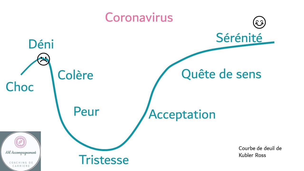 coronavirus phases
