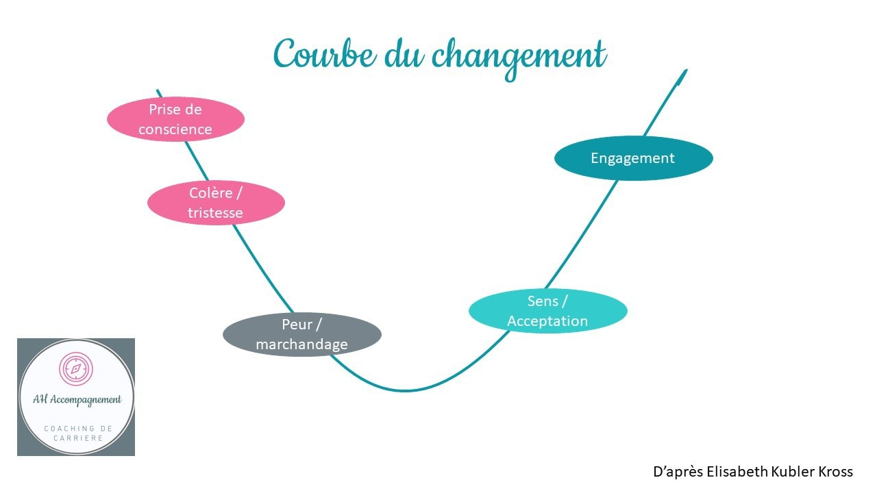 courbe changement ah accompagnement