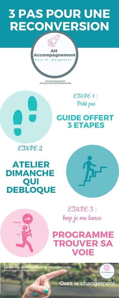 3 etapes pour une reconversion